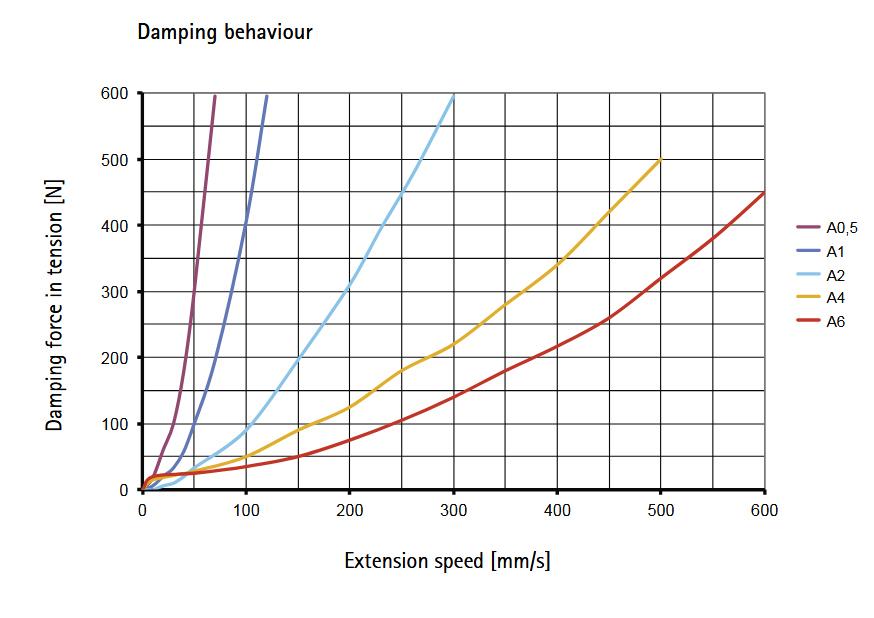 Таблица демпфирующего поведения