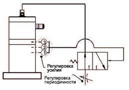 Ударные механизмы серии FKL in