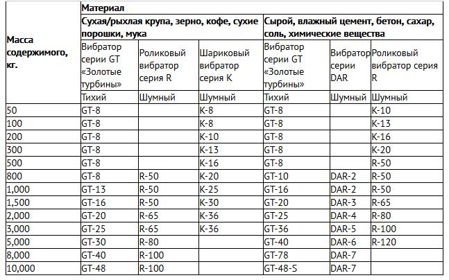 Таблица подбора вибратора для бункеров или воронок