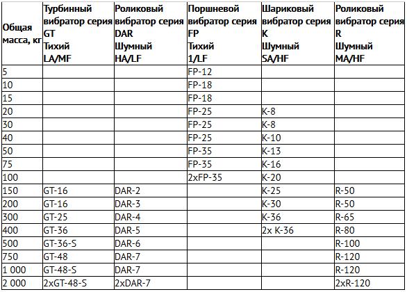 Таблица вибратор для вибролотка или вибросита