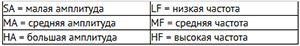 Вибраторы Findeva серии FP доступны в исполнениях со следующими типами амплитуд
